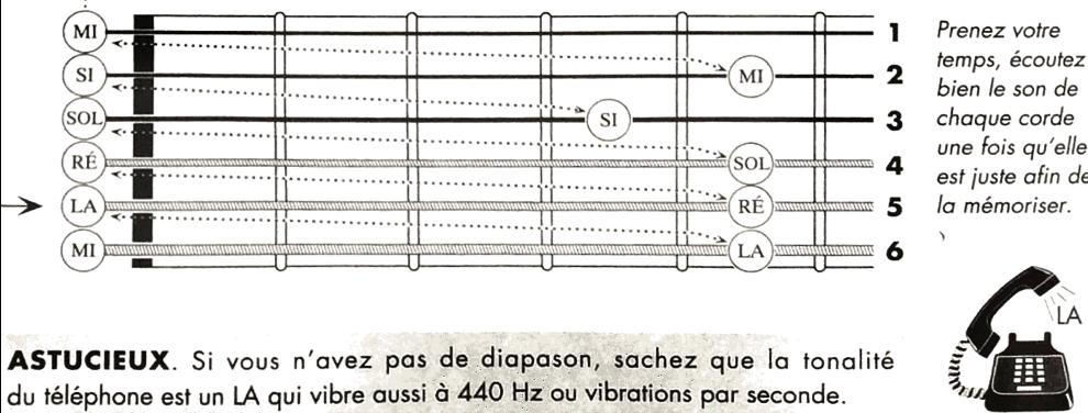 astuce pour apprendre les cordes de la guitare